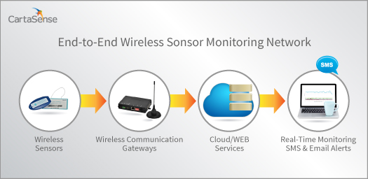 CartaSense Wireless Sensor Monitoring Network
