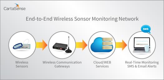 CartaSense Wireless Sensor Monitoring Network